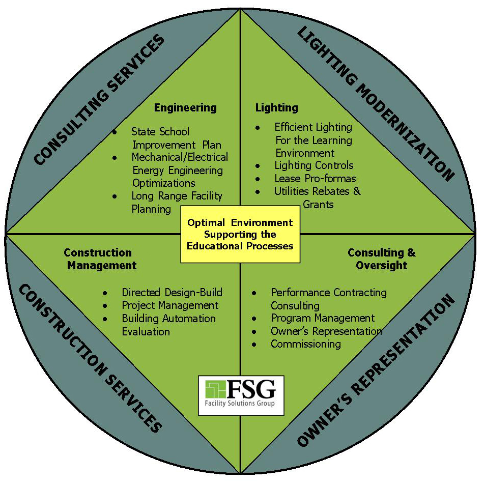 Facilties Solution Group  sc 1 st  Facility Solutions Group & Facility Solutions Group | Our Approach