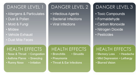 Danger Levels of Indoor Air